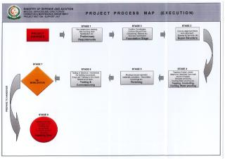 PROJECT PROCESS MAP.pdf