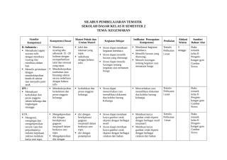 Silabus Tematik Berkarakter SD Kelas 2[2].doc
